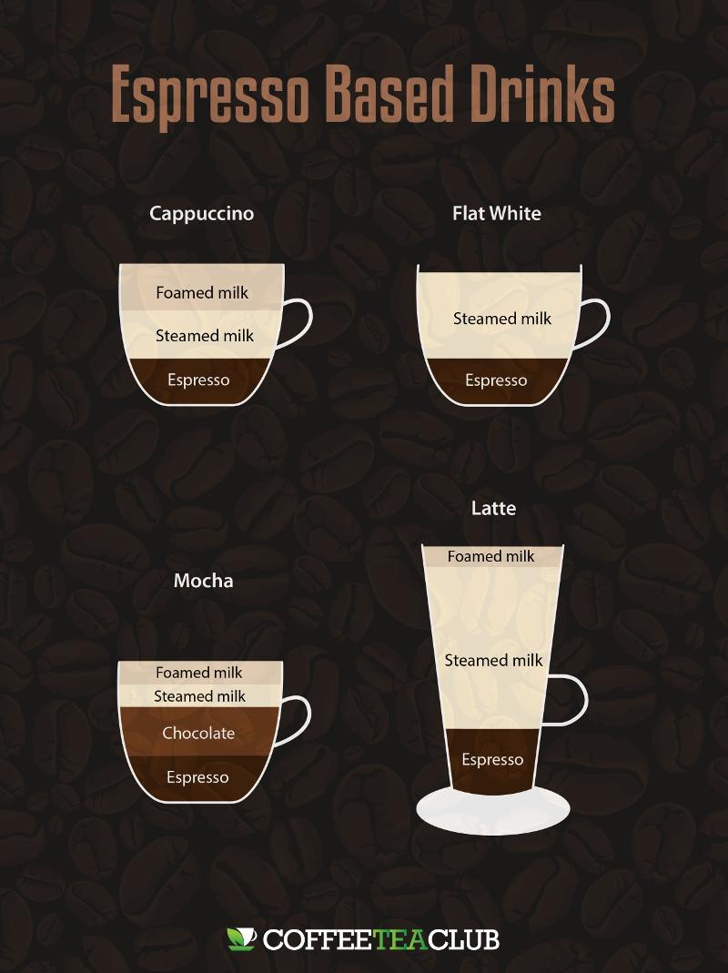 cappuccino vs latte vs mocha vs flat white
