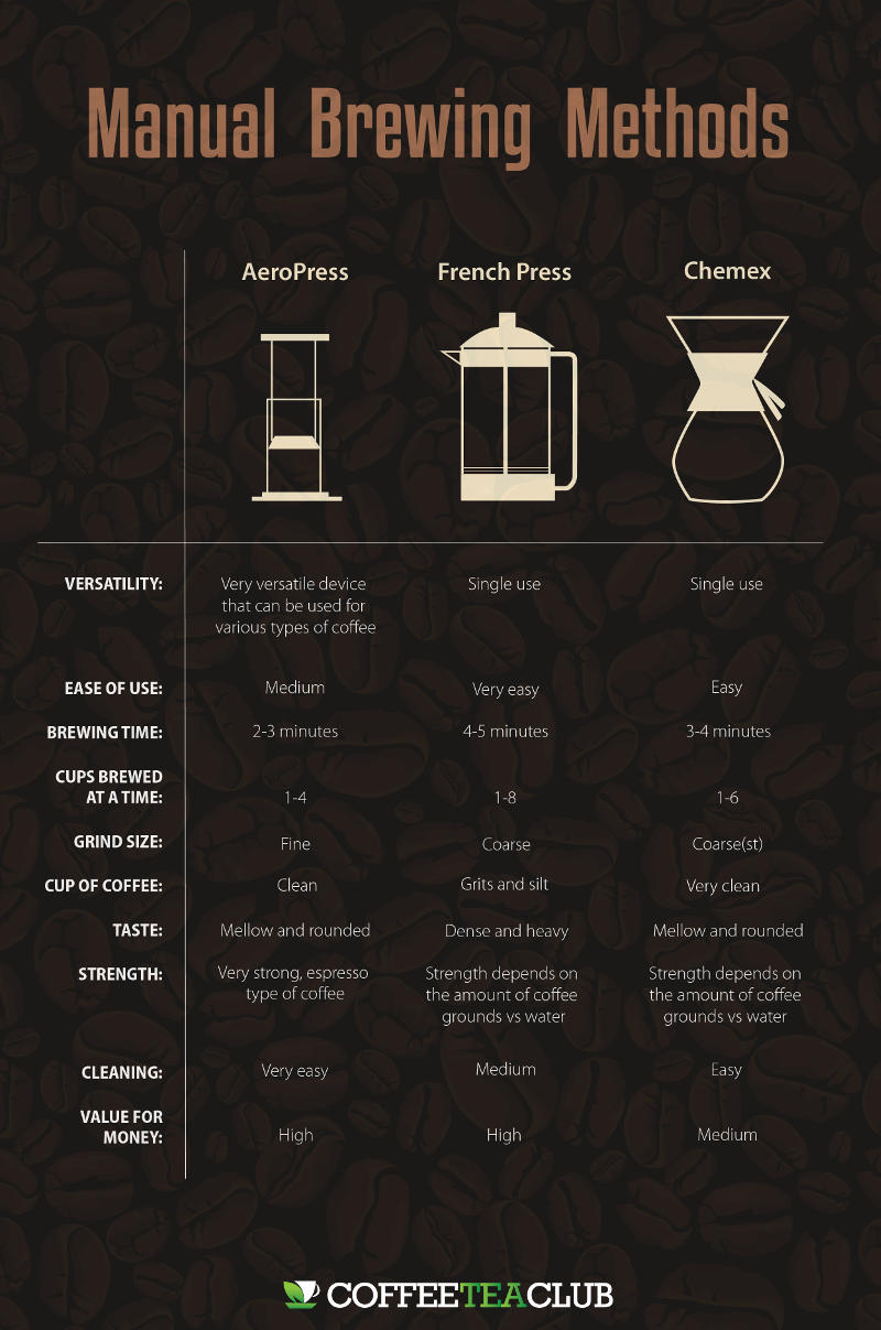 aeropress vs french press vs chemex